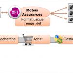 Connecteur Assurances (moteur XFT)