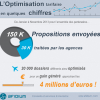Chiffres 2013 de l'optimisation tarifaire dans l'aérien